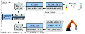 Systemarchitektur der Roboterbeauftragung durch eine Cloud-SPS (Bild: Sotec)