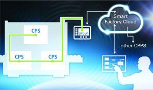 Verschiedene unabhängige Cyber Physical Systems (CPS) sind vertikal zu einem Cyber Physical Production System (CPPS) verbunden, das mit der Smart Factory Cloud kommuniziert. Kontrolliert wird dies durch den Smart Factory Manager. (Bild: Eaton Industries GmbH)