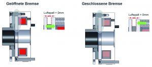 Funktionsprinzip der Servo Line Einscheiben-Federdruckbremsen (Bild: Kendrion GmbH)