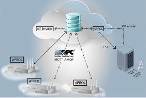 Die Funktionen von Aprol für paralleles und Concurrent Engineering stehen auch bei einer Installation in der Cloud zur Verfügung. (Bild: B&R Industrie-Elektronik GmbH)