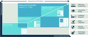 Das Engineering im TIA Portal ermöglicht für jeden Anwendungsfall passende Automatisierungslösungen. (Bild: Siemens AG)