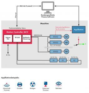 Das Antriebssystem MC2 wird in zahlreichen Anwendungen eingesetzt, u.a. in Ultraschall-Scannern, Röntgengeräten oder 3D-Druckmaschinen. (Bild: Sieb & Meyer AG)