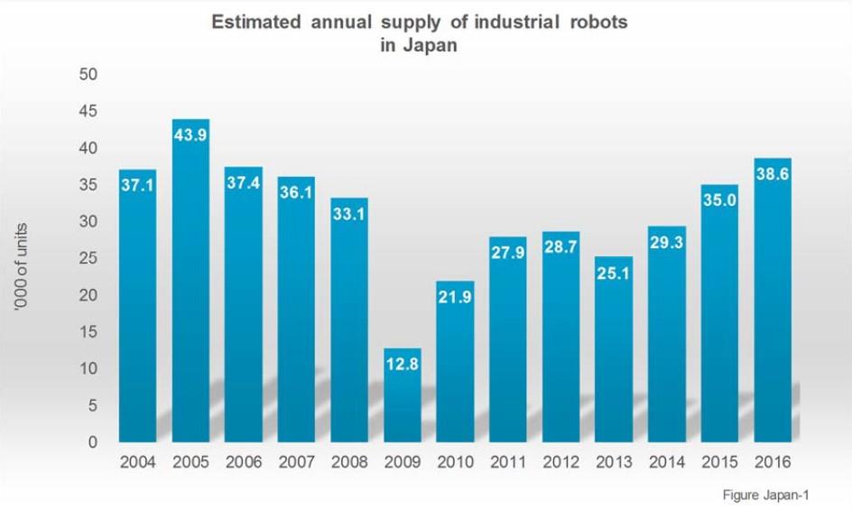 Japan deckt 52% der weltweiten Roboternachfrage