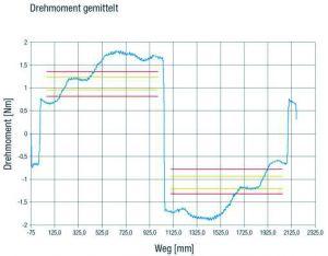 Versuch mit einer in drei Stufen unterschiedlich tief geschliffenen Spindel zur Auswertung des Signalhubs (links); Verlauf des Sensorsignals in den drei Stufen: blau Drehmomentsignal, rot Sensorsignal (rechts). (Bild: August Steinmeyer GmbH & Co. KG)