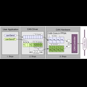 Der 64-Bit Timestamp-Zähler ist die Basis für die 'Timestamped TX'-Technologie, die parallel zum CAN-FIFO einen hoch priorisierbaren TX-TS-FIFO zur Verfügung stellt. (Bild: ESD electronics gmbh)