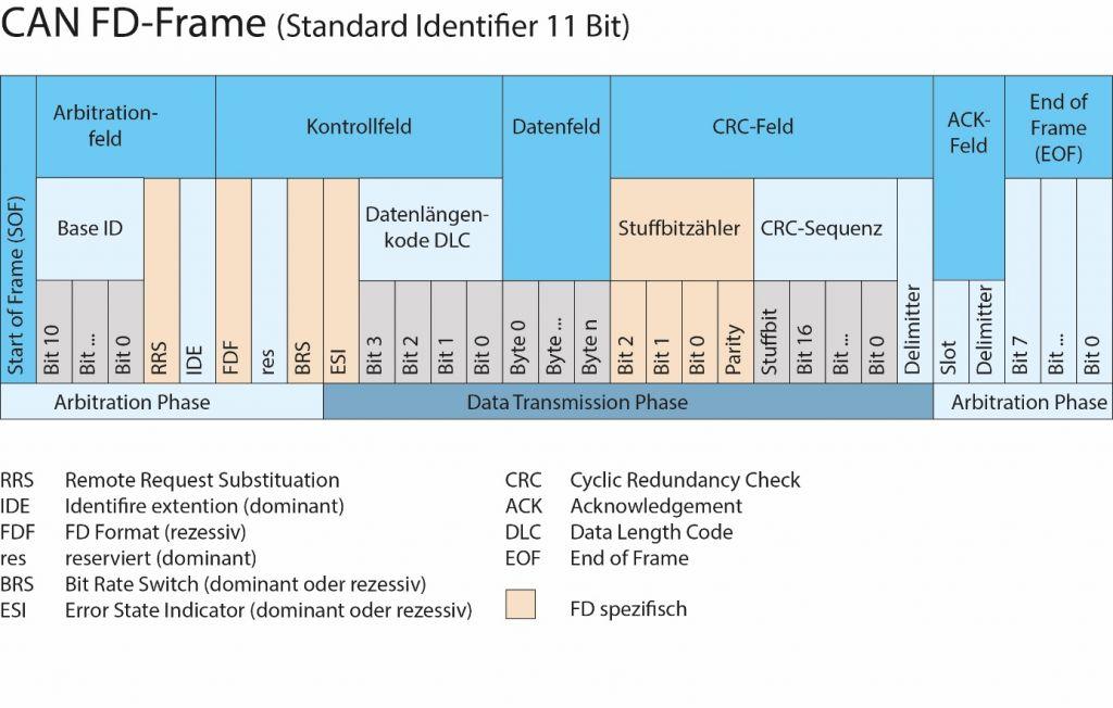 Der Aufbau des rückwärtskompatiblen CAN-FD-Frame unterscheidet sich nur gering vom klassischen CAN-Frame. (Bild: ESD electronics gmbh)