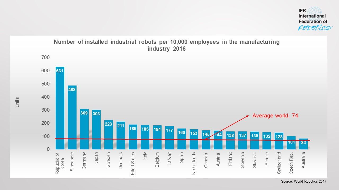 IFR: Roboterdichte steigt weltweit
