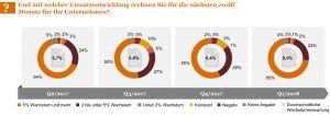 PWC-Maschinenbau-Barometer: Investitionen in Mitarbeiter und Roboter