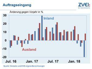 Deutsche Elektroindustrie: Zuwachs bei Produktion und Umsatz