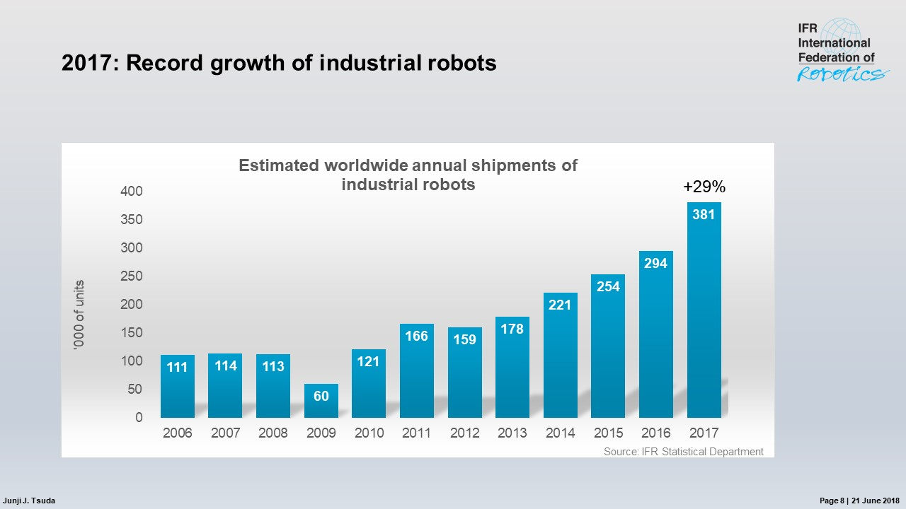 Absatz von Industrierobotern steigt weltweit um 29%