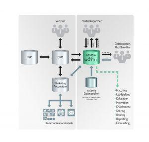 Was Marketing Automation Tools für die Leadentwicklung leisten, tun Opportunity-Management-Tools für den indirekten Vertrieb. Eine Opportunity-Manegement-Lösung soll sicherstellen, dass der interne Vertrieb direkt mit den externen Partnern zusammenarbeiten kann. (Bild: Leadtributor GmbH)