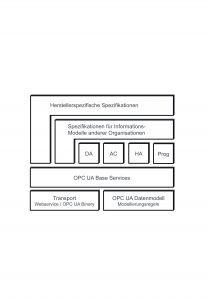 OPC UA-Architektur (gemäß Ascolab) (Bild: Ascolab GmbH)