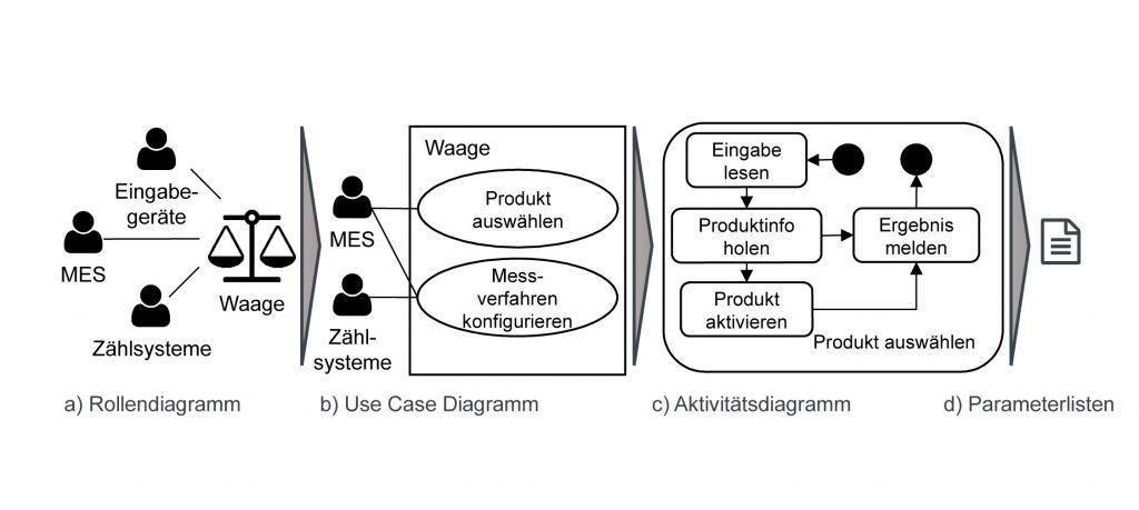 Schritte im UML-ähnlichen Vorgehen zur Erstellung von Companion Specifications. (Bild: Inst. f. Steuerungstechn. der Werkzeugm.)