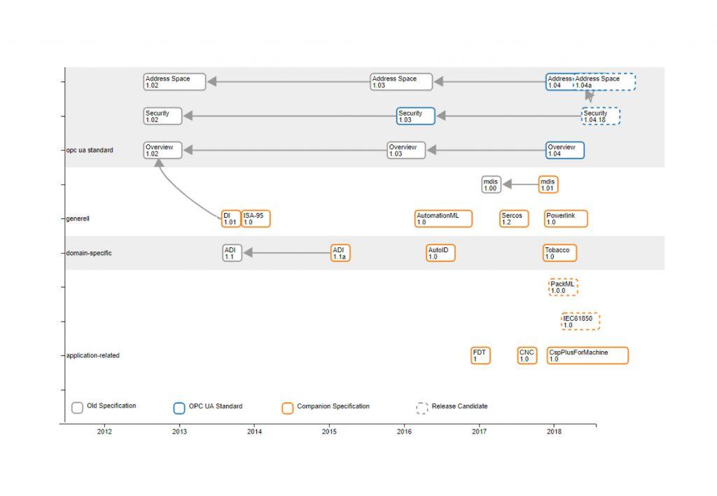 Darstellung der Abhängigkeiten zwischen Teilen des OPC-UA-Standards und Companion Specifications. (Bild: Inst. f. Steuerungstechn. der Werkzeugm.)