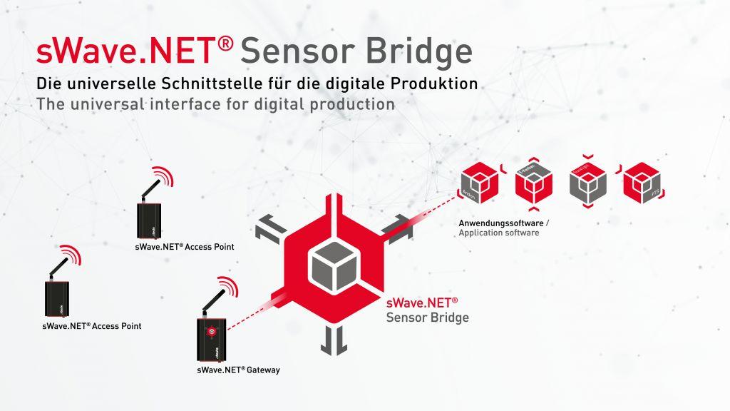 Die Treibersoftware der Sensor Bridge verwaltet das komplette Funksystem und verbindet die höheren Dienste und Applikationen mit der darunterliegenden Funkinfrastruktur. (Bild: Steute Schaltgeräte GmbH & Co. KG)