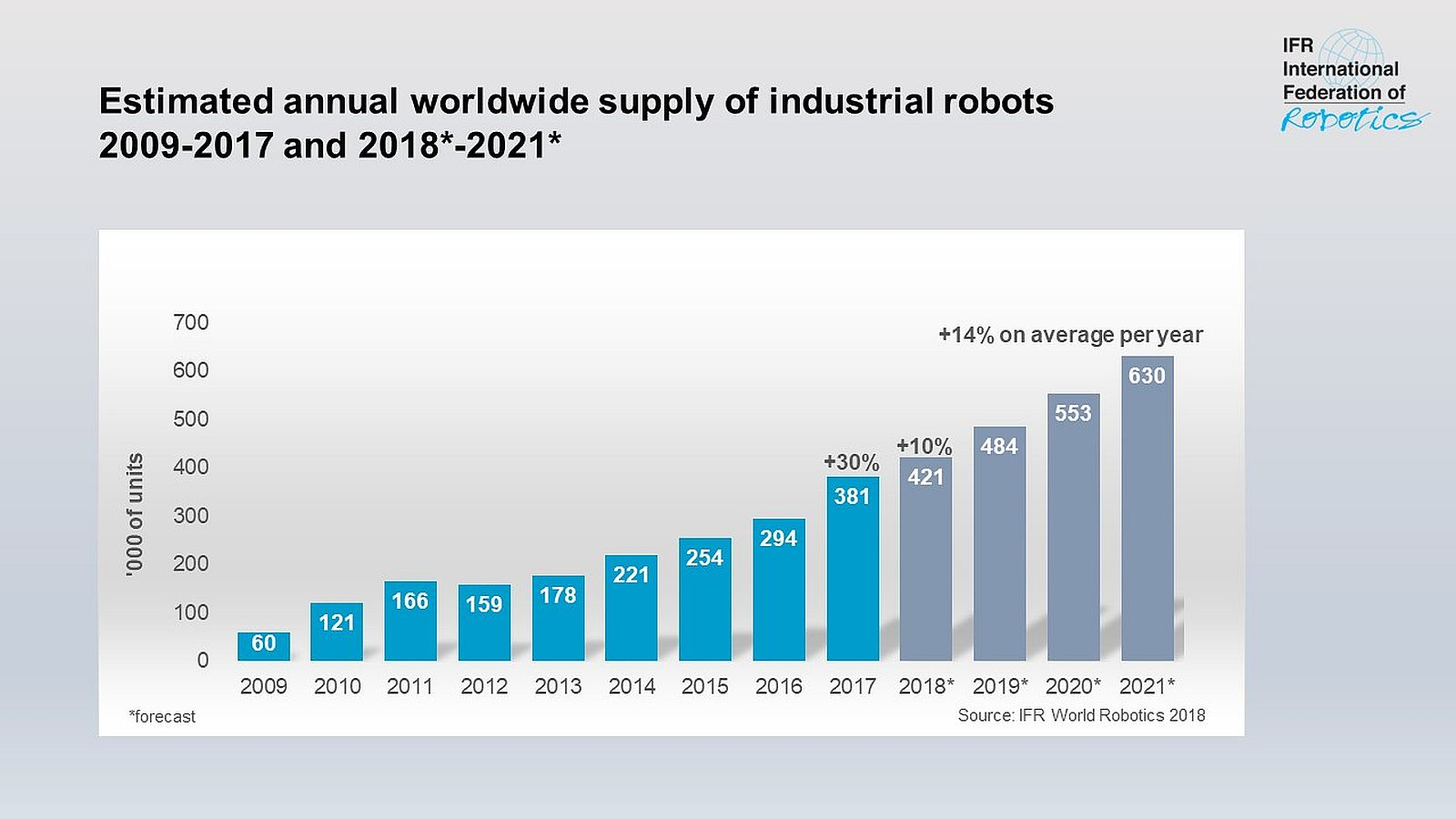 World Robotics Report: Roboterabsatz in fünf Jahren verdoppelt