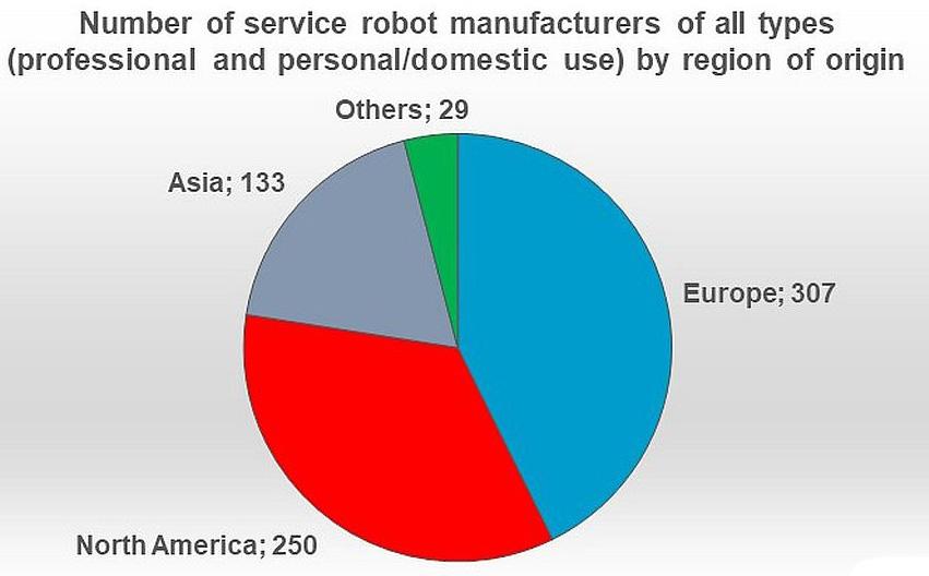 Serviceroboter: Weltweiter Verkaufswert steigt um 39%