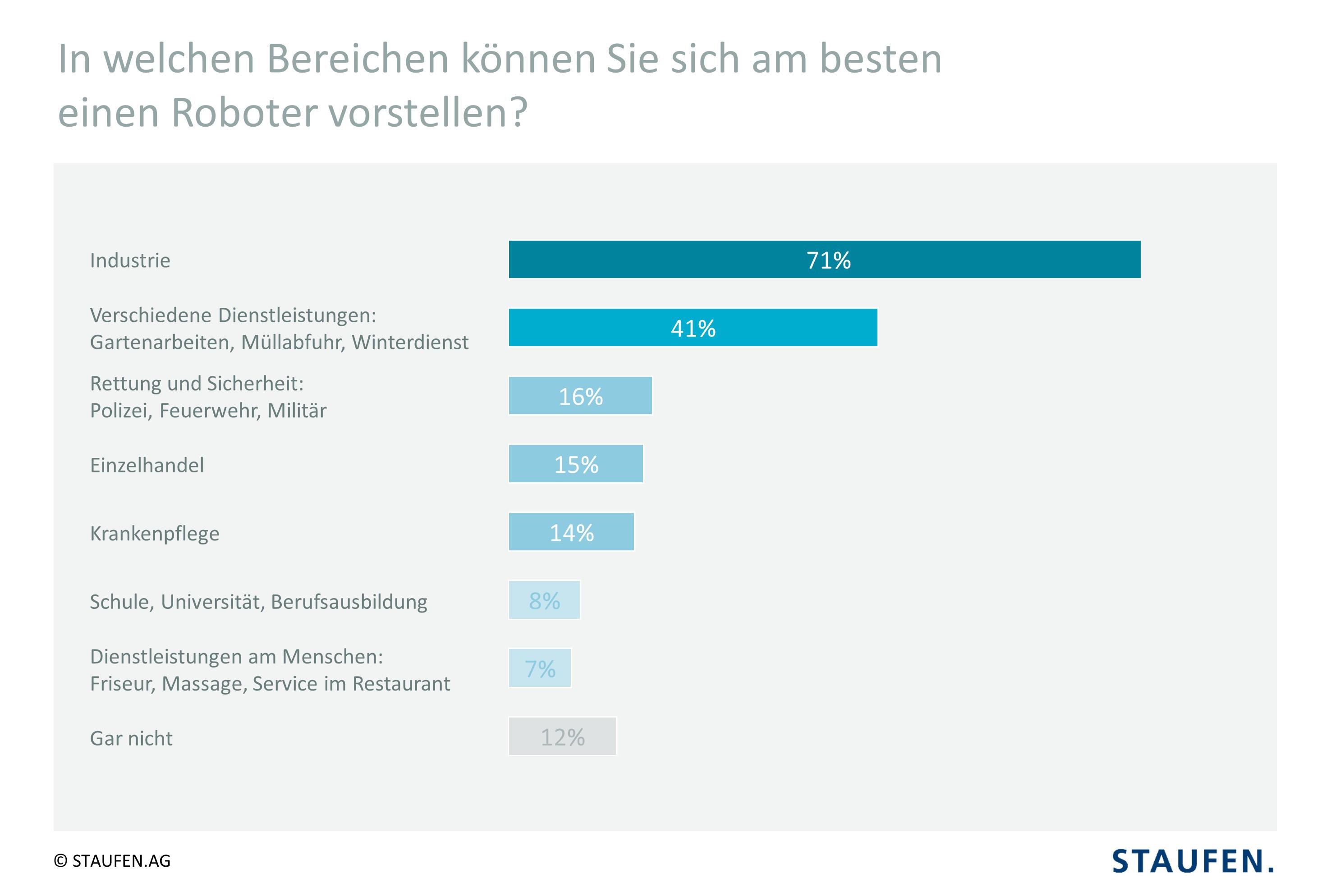 71% sehen Arbeitseinsatz von Robotern vor allem in der Industrie