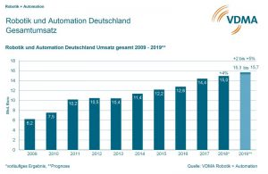 VDMA: Robotik und Automation erreicht Rekordwert