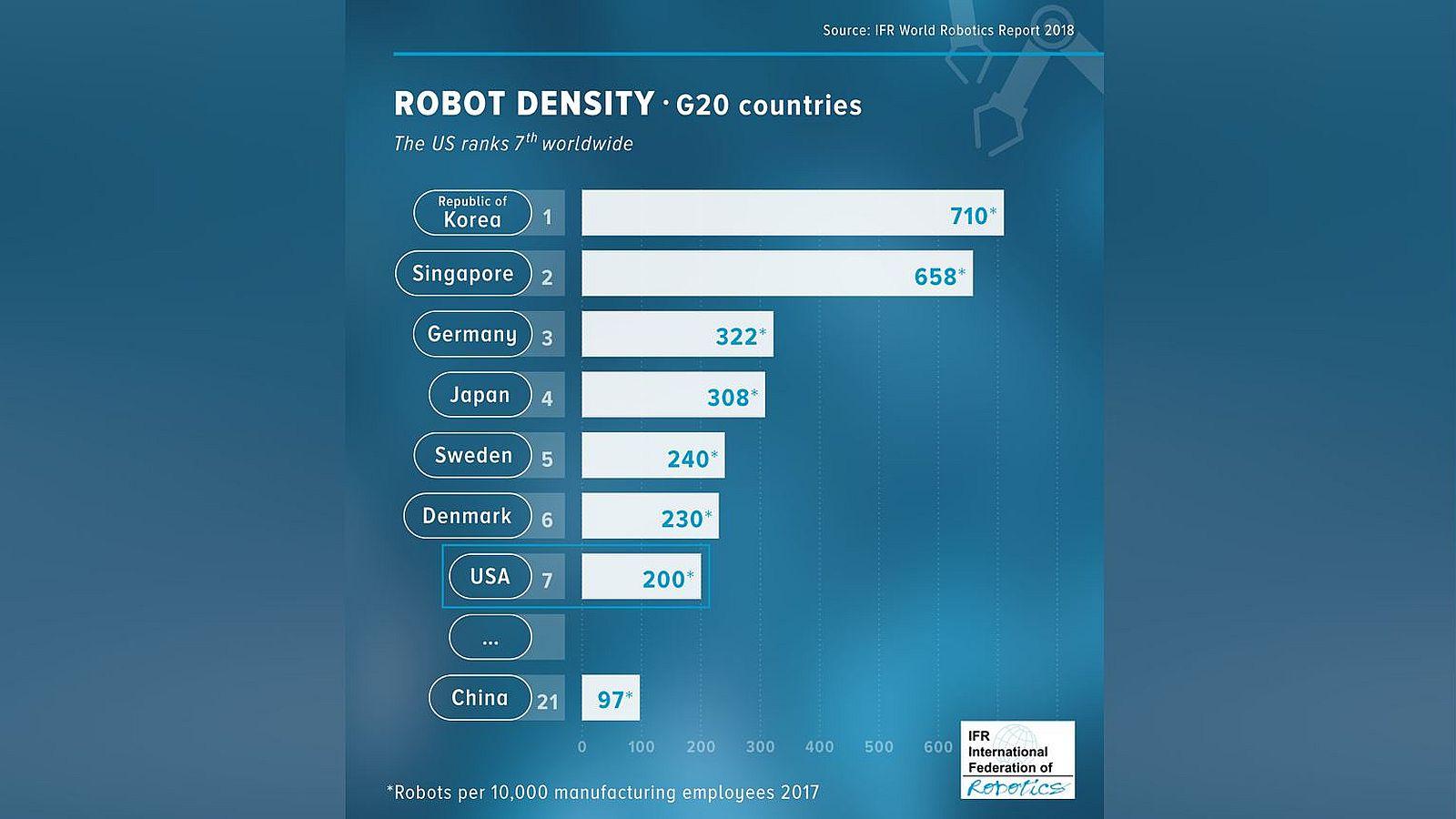 Roboterdichte in den USA steigt