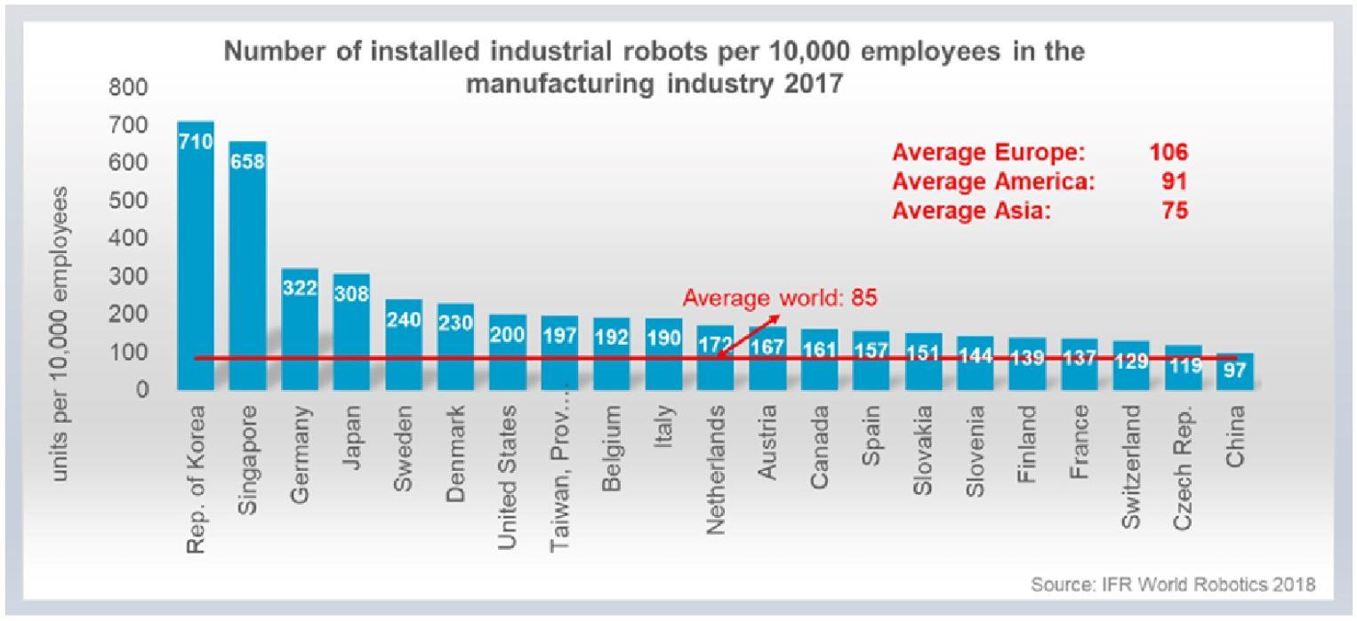 EU-Umsatz für Industrieroboter steigt um 12%