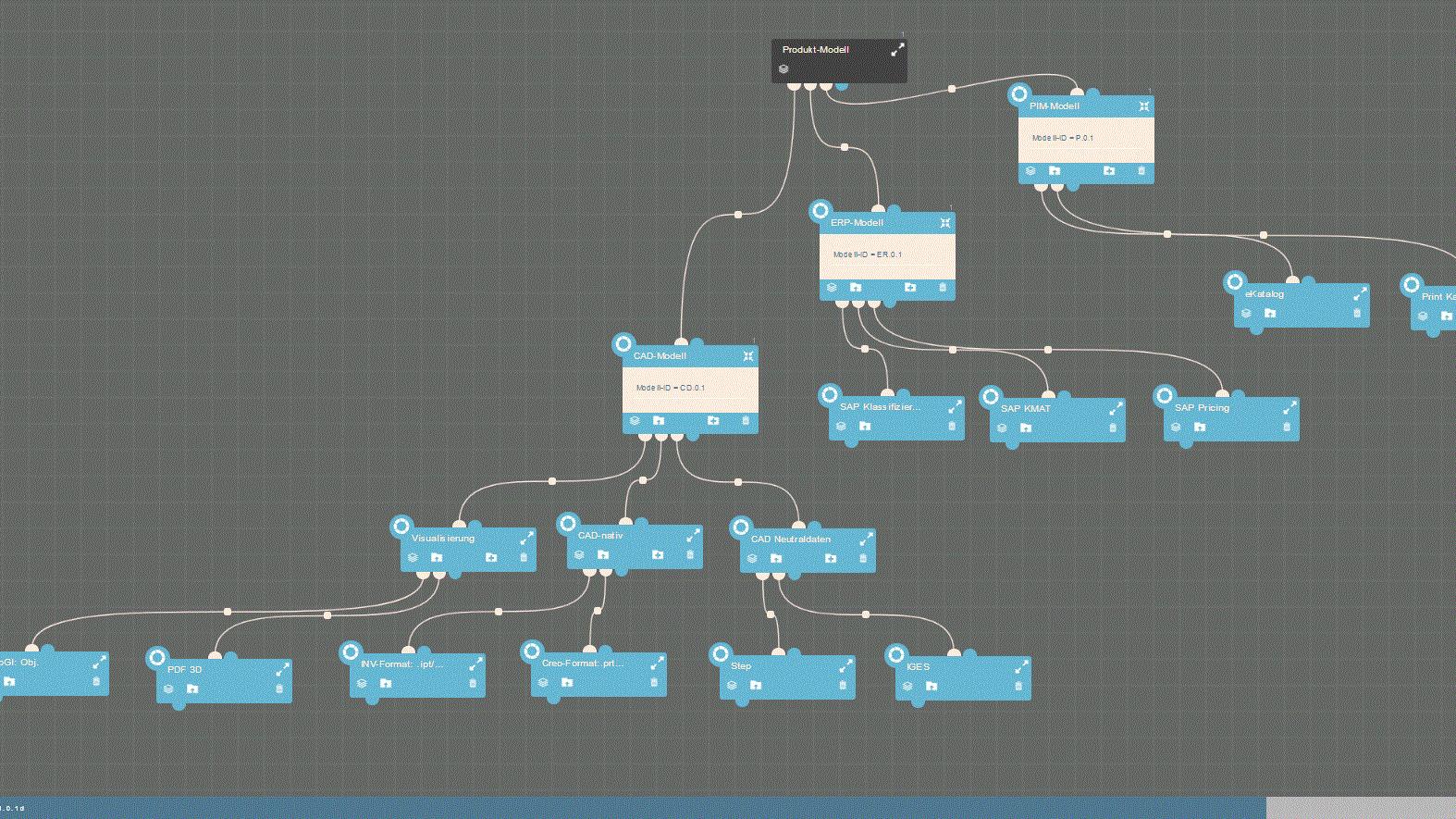 Variantenkonfiguration