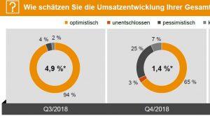 PWC Maschinenbau-Barometer im zweiten Quartal 2019