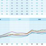 Fachkräfteindex: Sinkende Nachfrage nach Ingenieuren