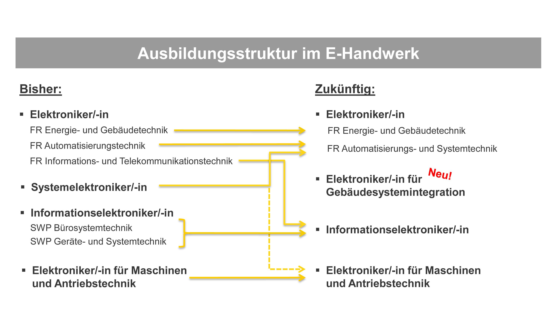 Neuordnung der Ausbildungsberufe im E-Handwerk