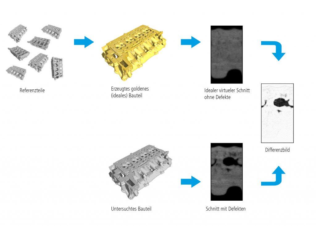 Für das Training werden ca. 50 reale und im Idealfall als gut befundene Zylinderköpfe mit dem Zeiss VoluMax gescannt und dann alle Volumenmodelle für ein goldenes Teil übereinandergelegt. Die Software Automated Defect Detection klassifiziert aber nicht nur Merkmale, sondern auch geometrische Größen. (Bild: Carl Zeiss Industrielle Messtechnik GmbH)