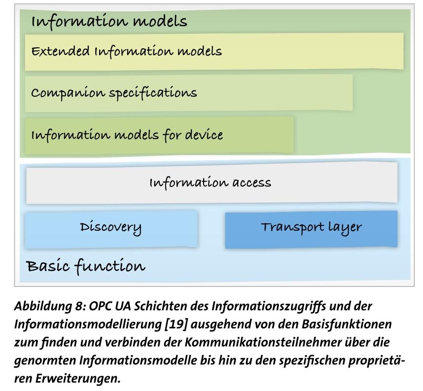 OPC UA ist viel mehr als ein Kommunikationsprotokoll
