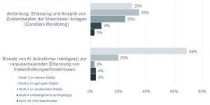 Umsetzung von Condition Monitoring in deutschen Unternehmen