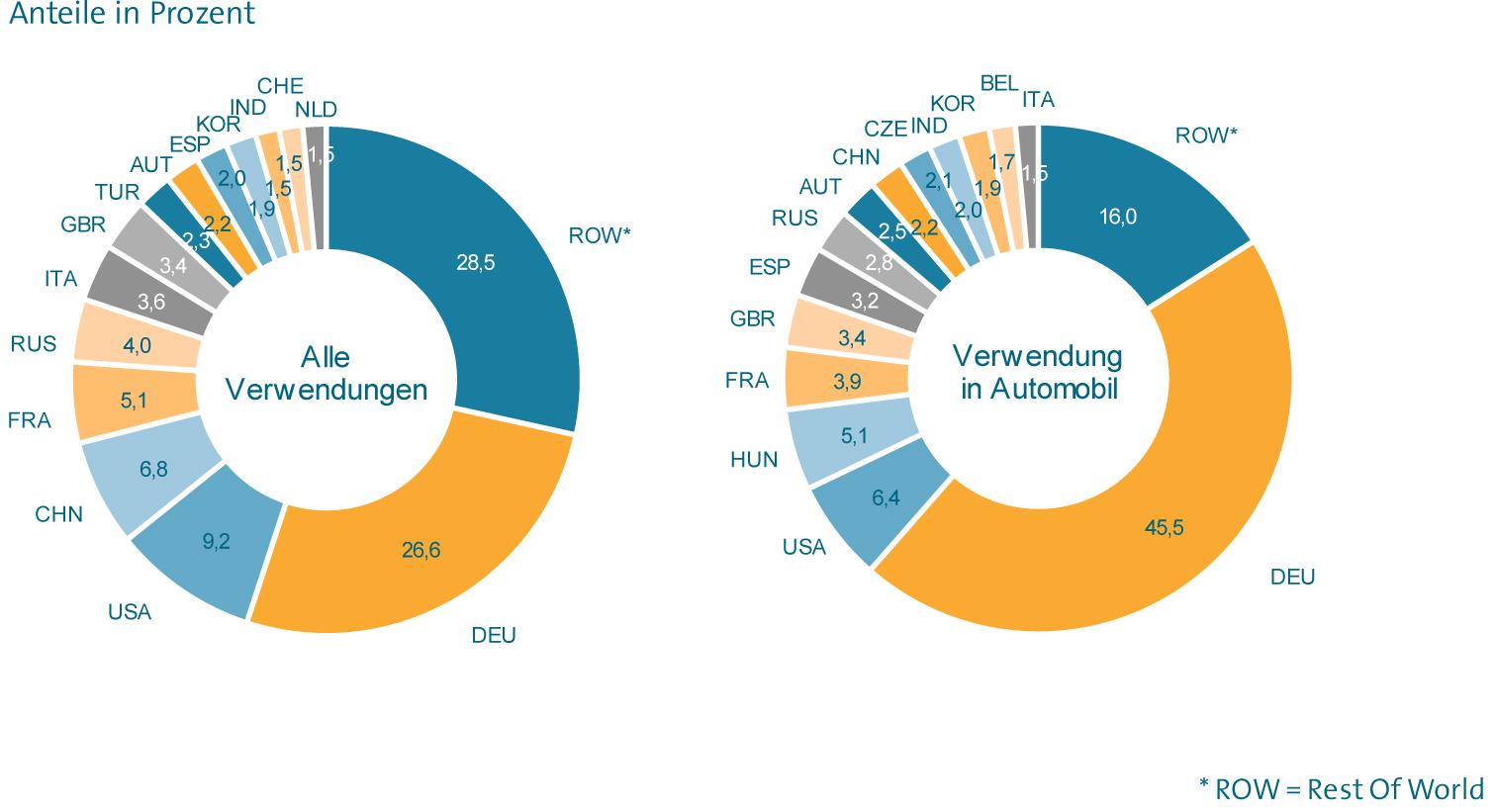 Bedeutung internationaler Absatzmärkte für den deutschen Maschinenbau