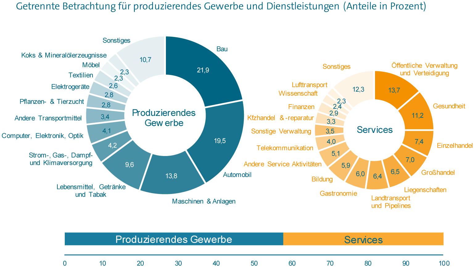 Bedeutung von Branchen für den deutschen Maschinenbau