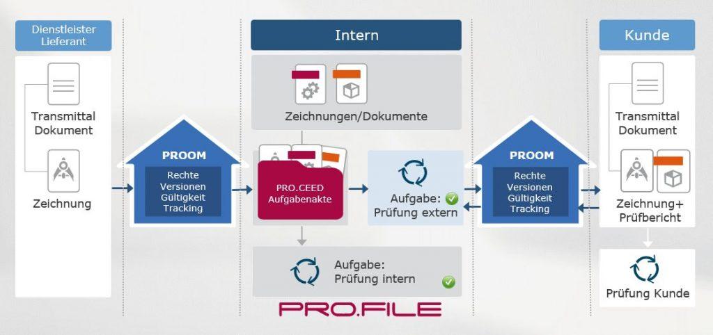 Schema der Dokumentenlenkung