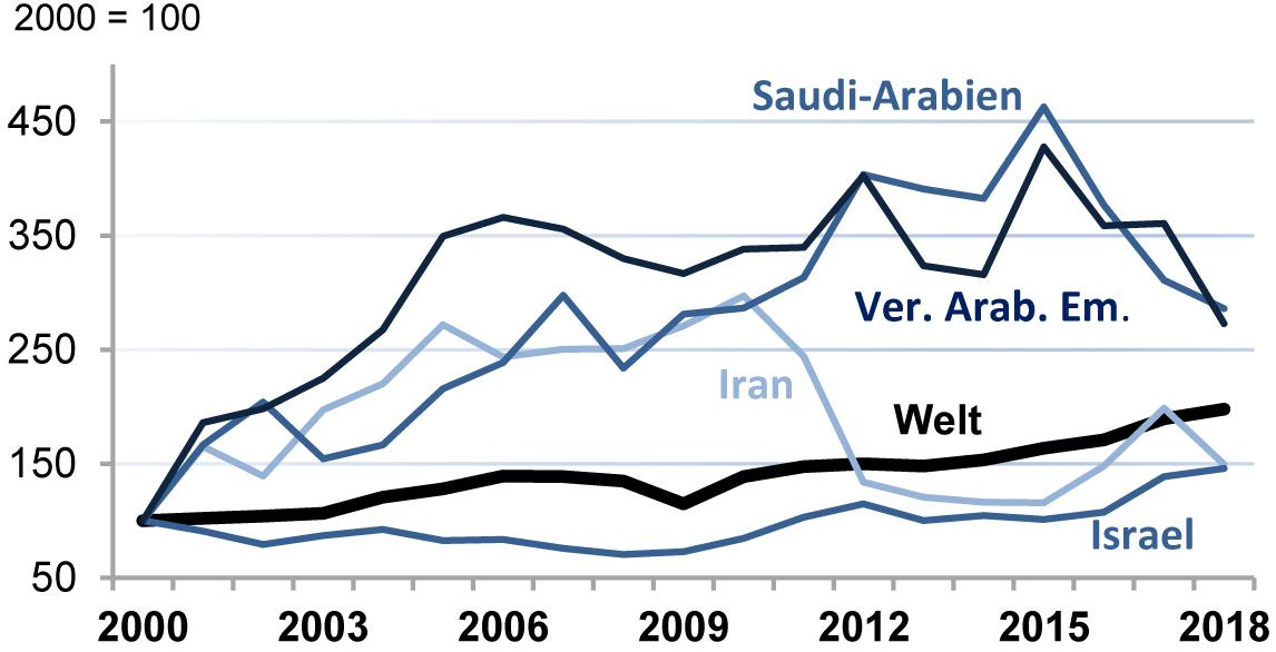 Deutsche Elektroexporte in den Nahen Osten 2018