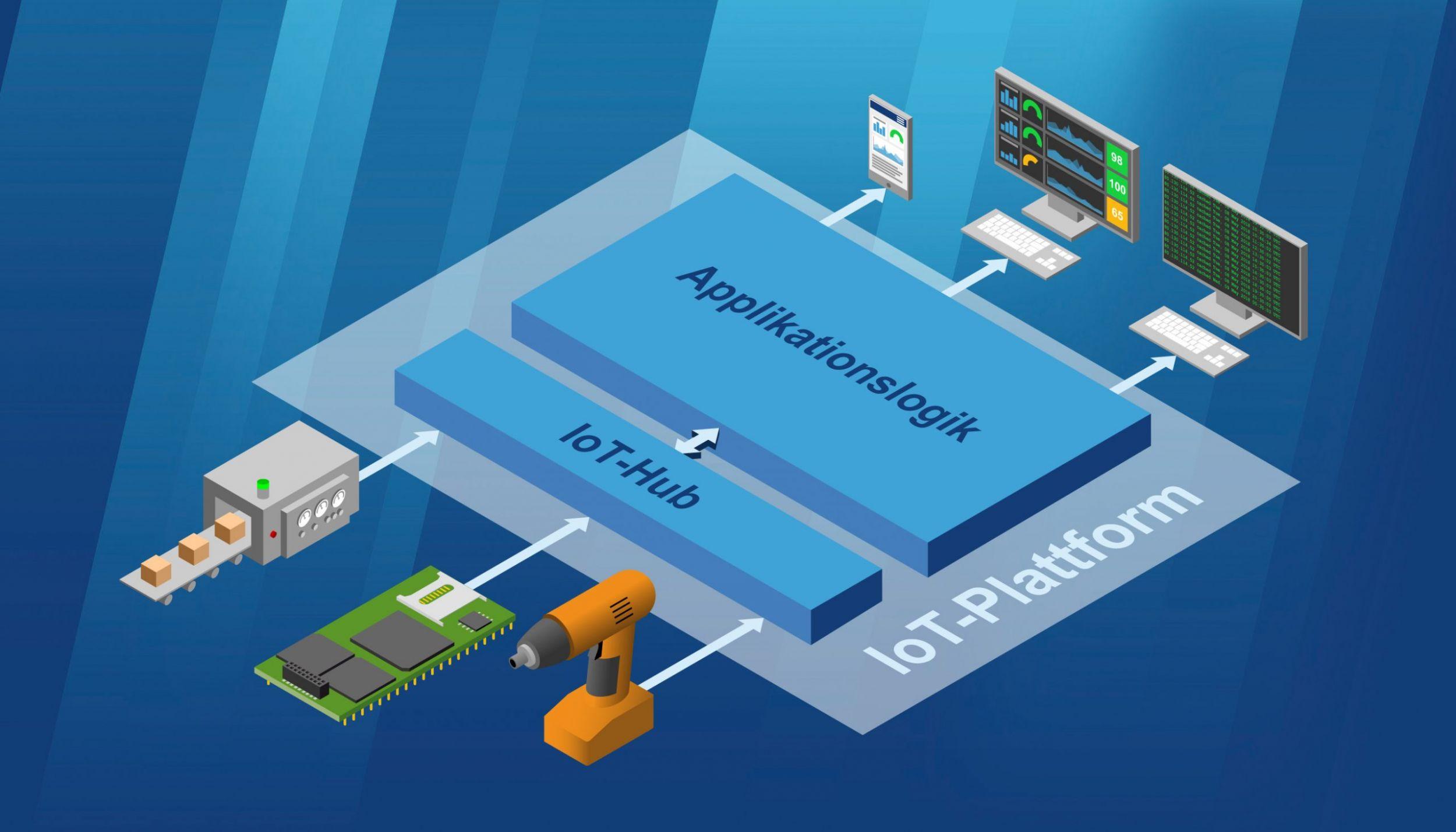 Neues System Development Kit entwickelt