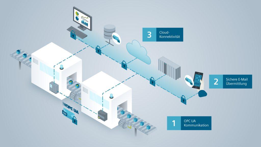Hohe Konnektivität ist wichtig, um die Durchgängigkeit von  Daten zwischen Maschinen sowie zu überlagerten Systemen  oder einer Cloudlösung sicher zu stellen.