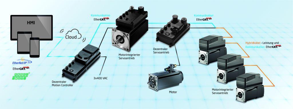 Mit durchgängig dezentraler Automatisierung lassen sich modulare Maschinenkonzepte unkompliziert und effizient realisieren.