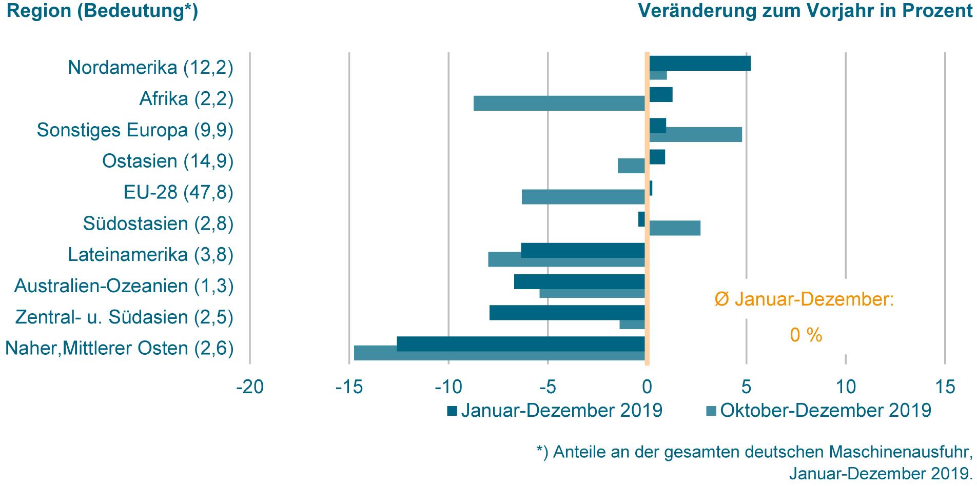 Deutsche Maschinenexporte in die EU auf Vorjahresniveau