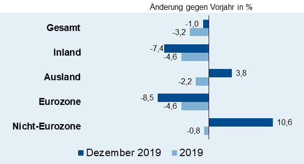 ZVEI erwartet im Jahreslauf Erholung der Elektroproduktion