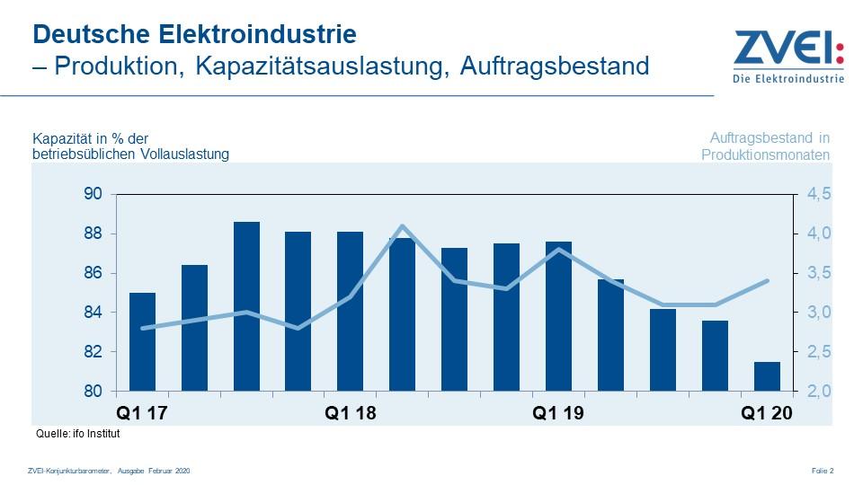 Produktion in der deutschen Elektroindustrie im Dezember 2019