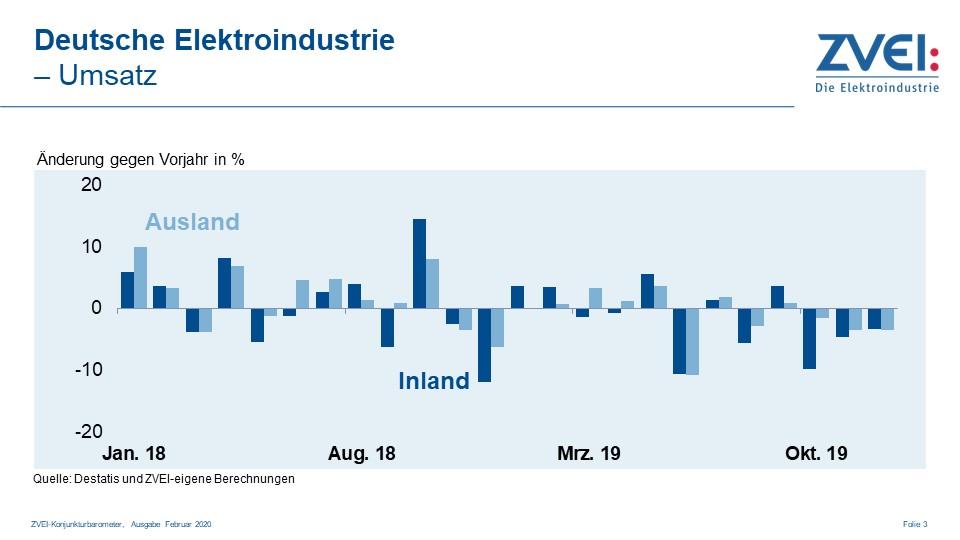 Umsatz in der deutschen Elektroindustrie im Dezember 2019