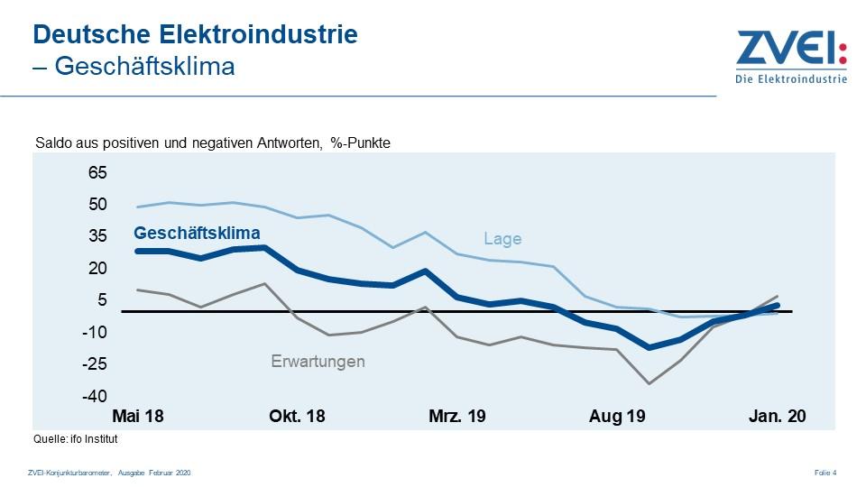 Geschäftsklima in der deutschen Elektroindustrie im Januar 2020