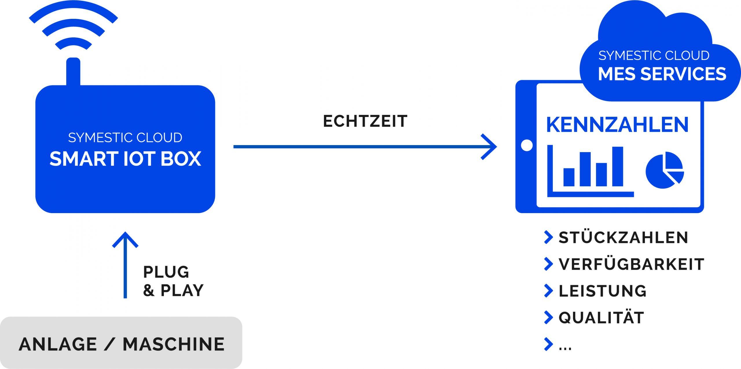 Kaum IT-Infrastruktur, viele OEE-Funktionen