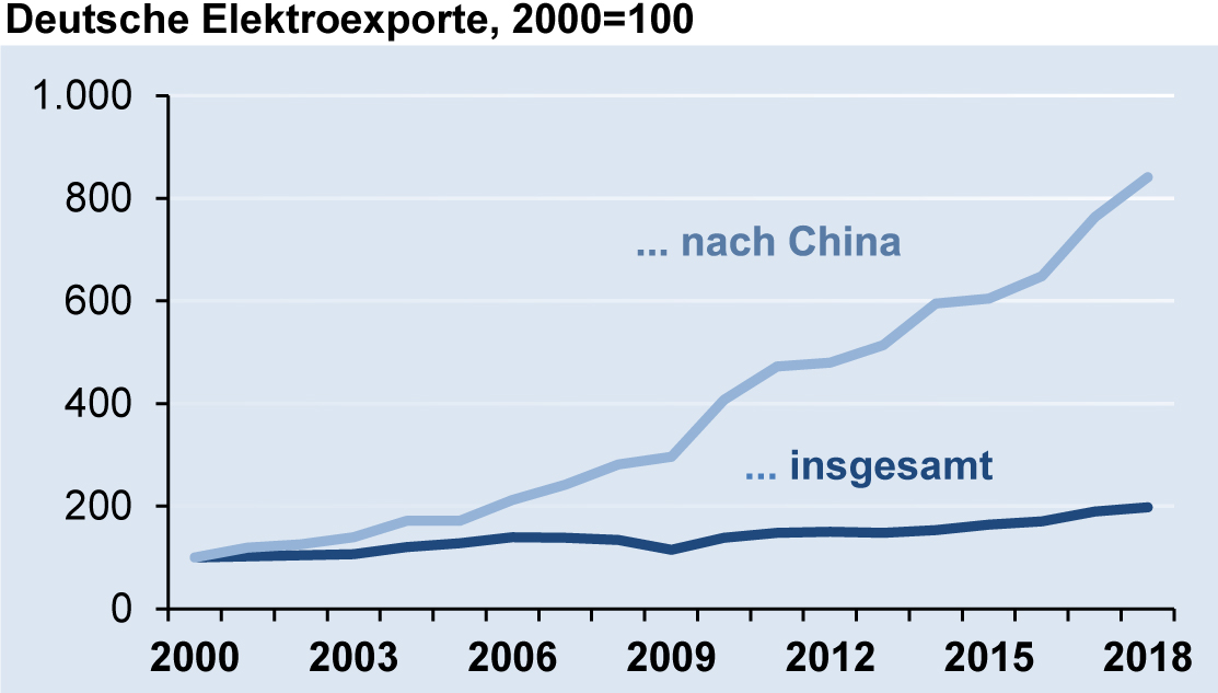 Deutsche Elektroexporte nach China 2018