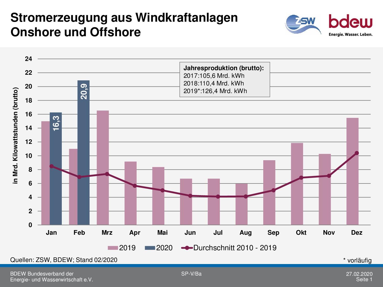 Windkraft-Rekord im Februar: 21Mrd.kWh Strom