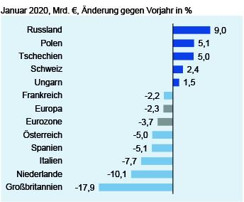 Deutsche Elektroexporte nach Europa im Januar 2020