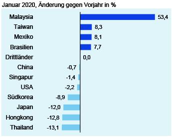 Deutsche Elektroexporte in Drittländer im Januar 2020