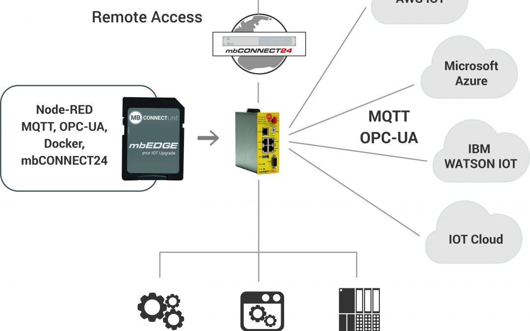 Sichere IoT-Anbindung für Bestandsanlagen
